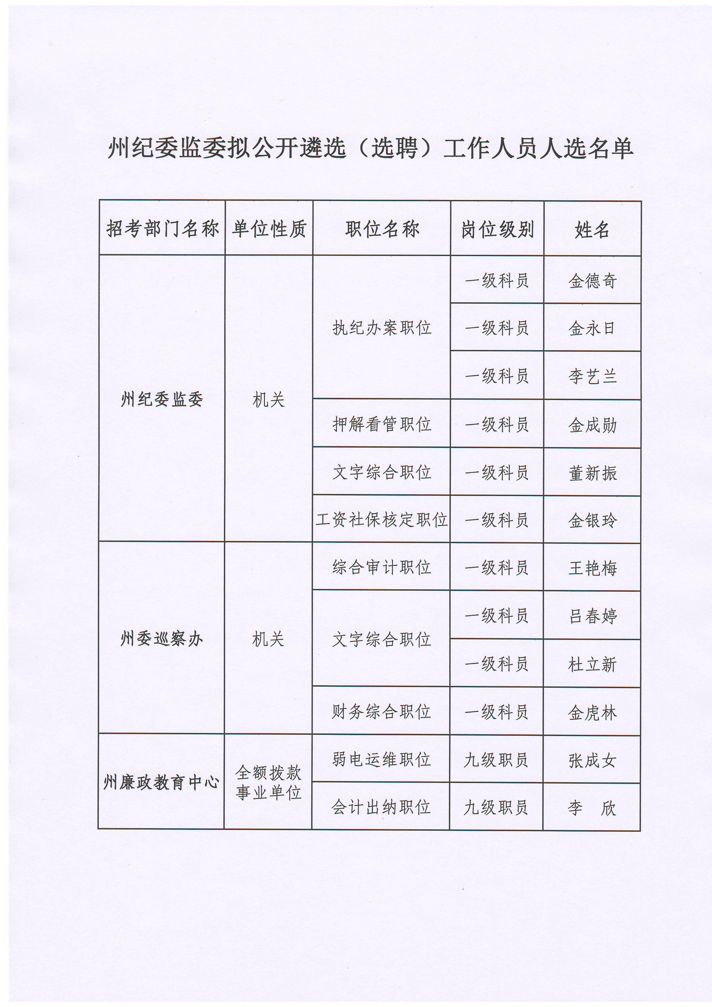 州纪委监委拟公开遴选(选聘)工作人员人选名单.JPG